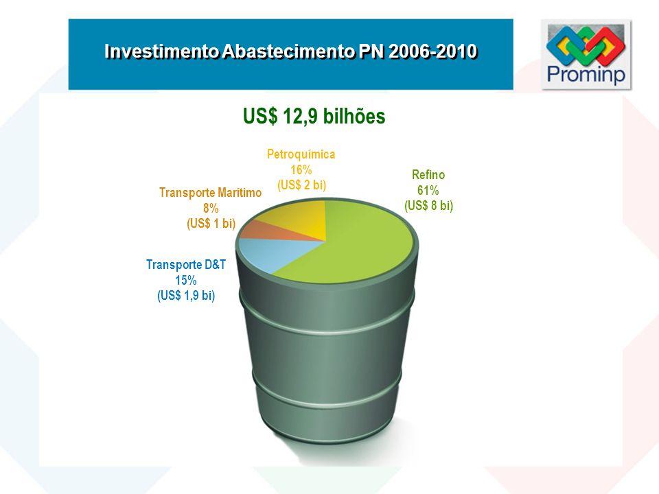 Investimento Abastecimento PN 2006-2010 US$ 12,9 bilhões Transporte D&T 15% (US$ 1,9 bi) Transporte Marítimo 8% (US$ 1 bi) Petroquímica 16% (US$ 2 bi)