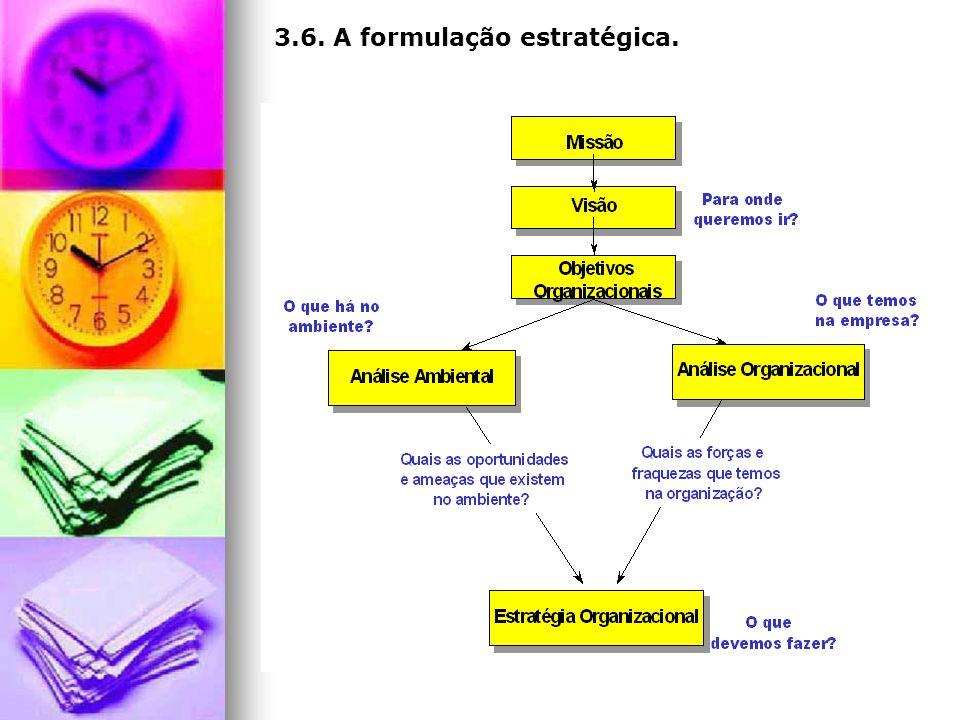 3.6. A formulação estratégica.