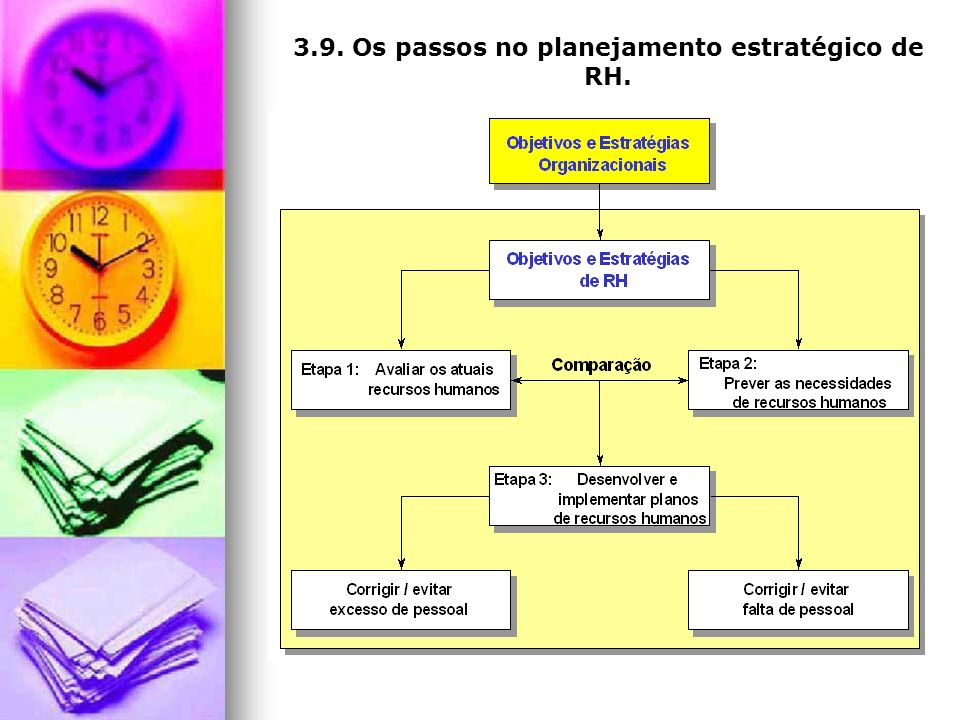 3.9. Os passos no planejamento estratégico de RH.