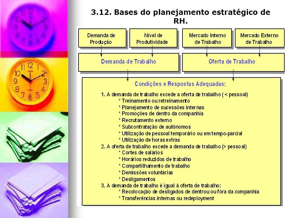 3.12. Bases do planejamento estratégico de RH.