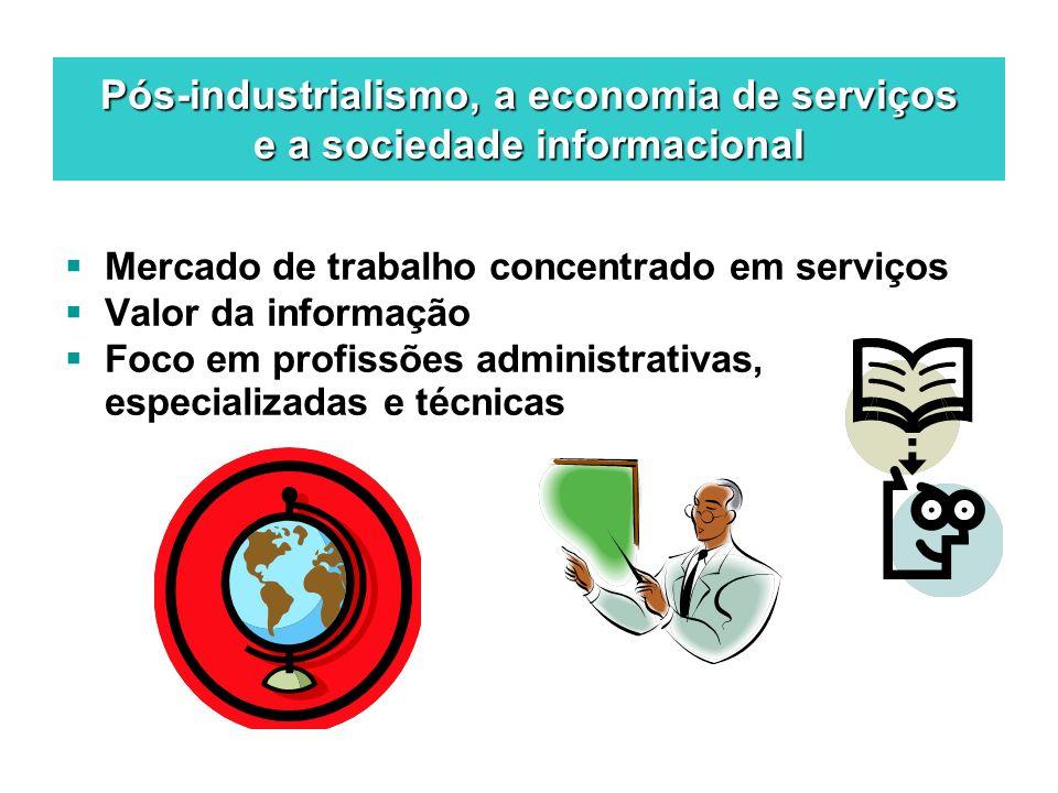 Pós-industrialismo, a economia de serviços e a sociedade informacional Mercado de trabalho concentrado em serviços Valor da informação Foco em profiss
