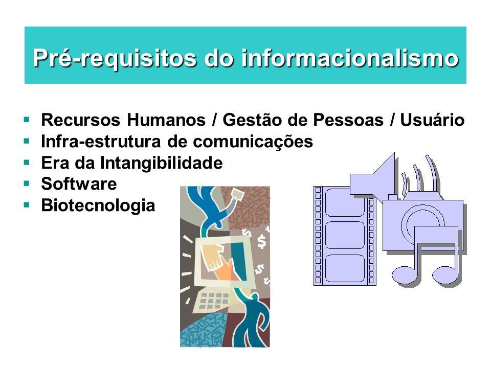 Pré-requisitos do informacionalismo Recursos Humanos / Gestão de Pessoas / Usuário Infra-estrutura de comunicações Era da Intangibilidade Software Bio
