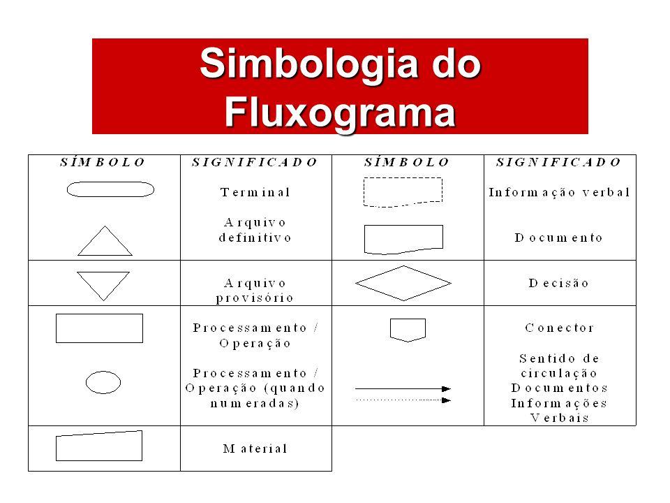 Simbologia do Fluxograma