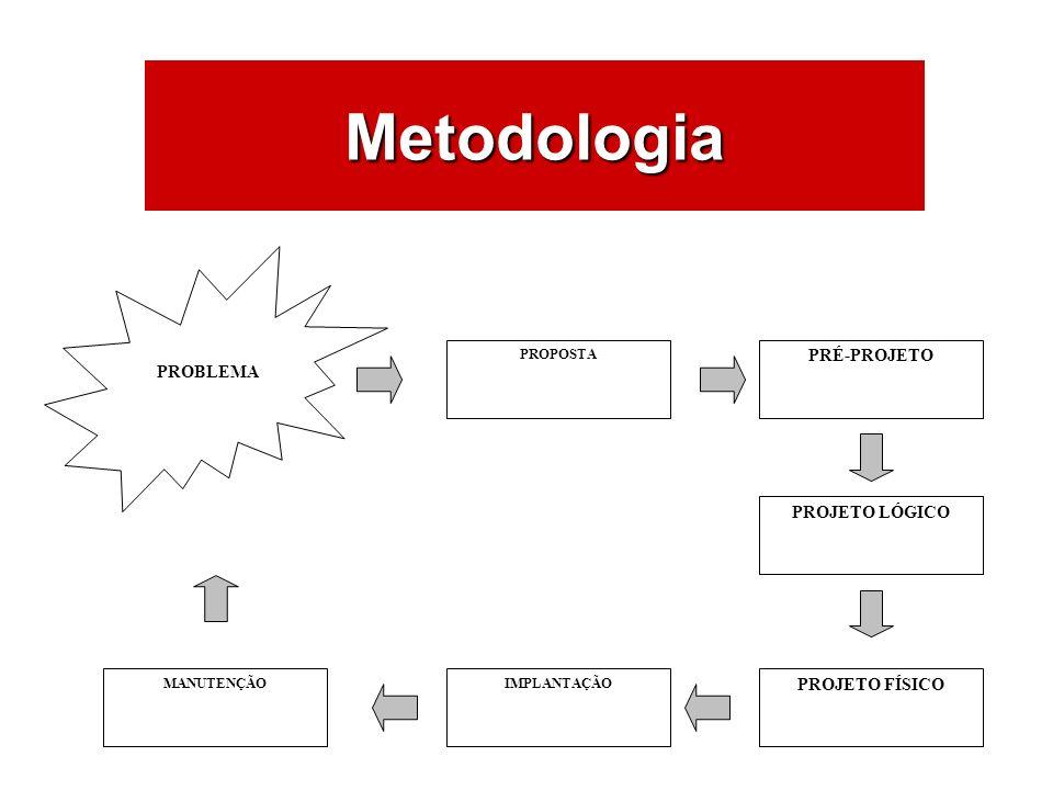 Metodologia PROBLEMA PROPOSTA PRÉ-PROJETO PROJETO LÓGICO PROJETO FÍSICO IMPLANTAÇÃOMANUTENÇÃO