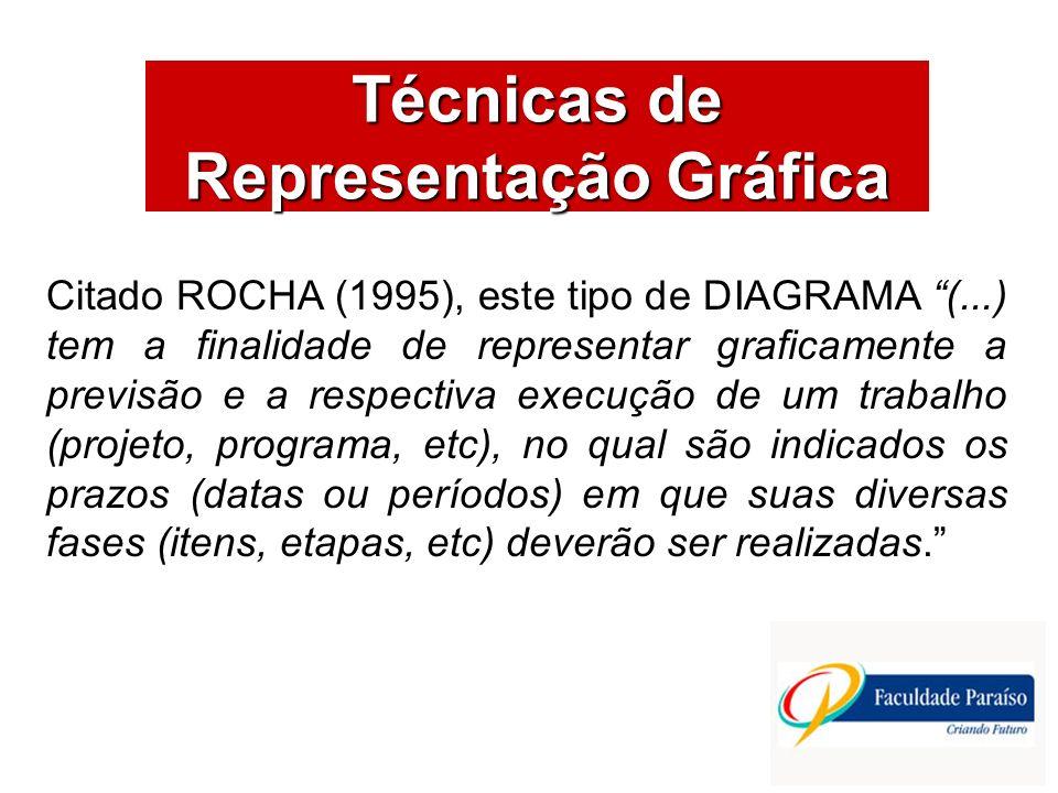 ÁREAS DE ATUAÇÃO Técnicas de Representação Gráfica Citado ROCHA (1995), este tipo de DIAGRAMA (...) tem a finalidade de representar graficamente a pre