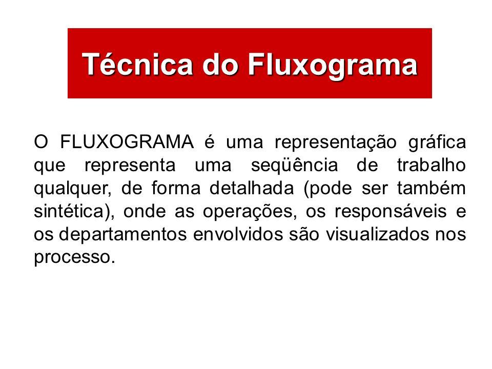 Técnica do Fluxograma O FLUXOGRAMA é uma representação gráfica que representa uma seqüência de trabalho qualquer, de forma detalhada (pode ser também