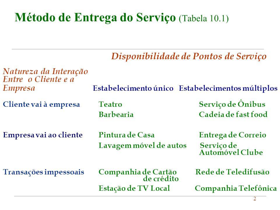 2 Método de Entrega do Serviço (Tabela 10.1) Disponibilidade de Pontos de Serviço Natureza da Interação Entre o Cliente e a Empresa Estabelecimento ún