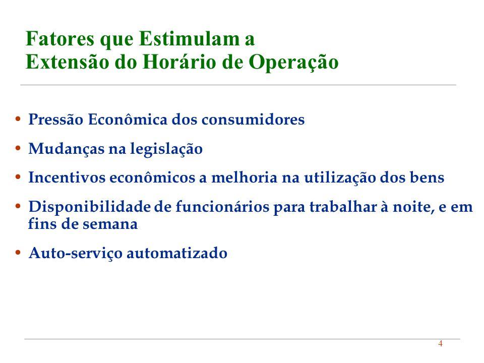 4 Fatores que Estimulam a Extensão do Horário de Operação Pressão Econômica dos consumidores Mudanças na legislação Incentivos econômicos a melhoria n