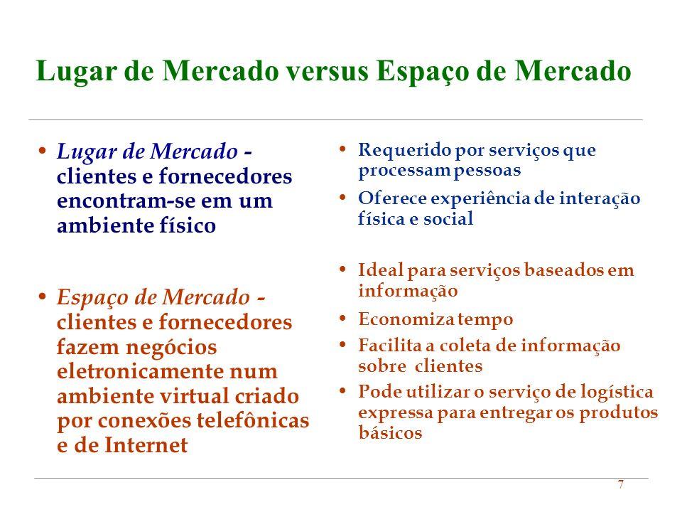 7 Lugar de Mercado versus Espaço de Mercado Lugar de Mercado - clientes e fornecedores encontram-se em um ambiente físico Espaço de Mercado - clientes