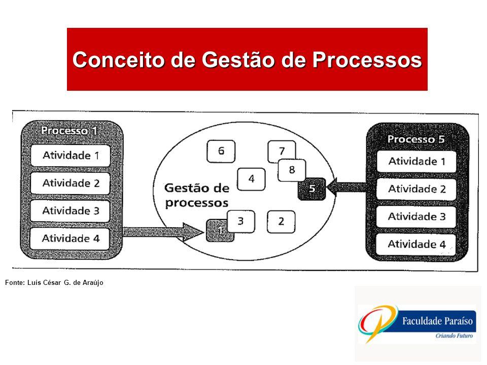 ÁREAS DE ATUAÇÃO O Papel do Projeto no Processo de Aprendizagem É preciso compreender que desenvolver projetos não só para gestão de processos, mas também para as demais ações organizacionais, contribui eficazmente na busca de soluções e alcance de excelência organizacional.