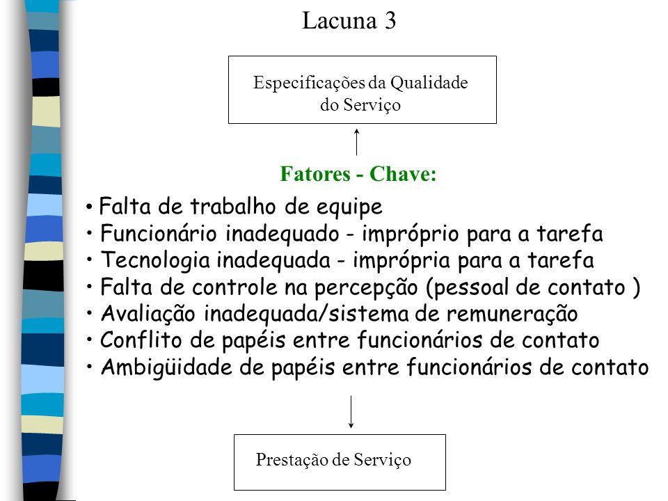 Lacuna 3 Especificações da Qualidade do Serviço Fatores - Chave: Falta de trabalho de equipe Funcionário inadequado - impróprio para a tarefa Tecnolog