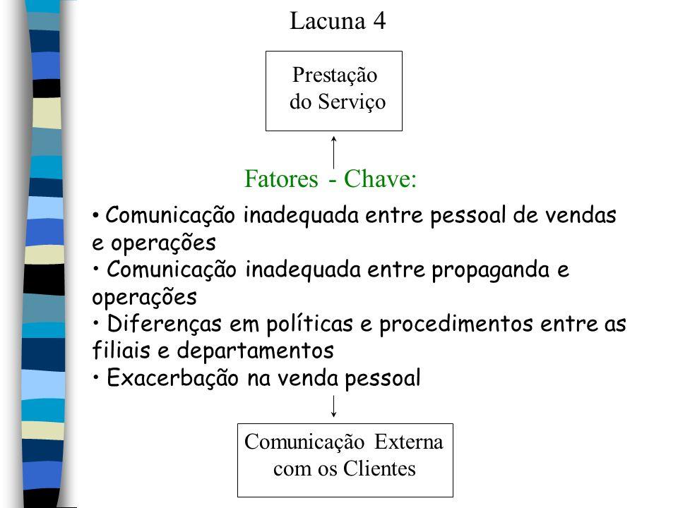 Lacuna 4 Prestação do Serviço Fatores - Chave: Comunicação inadequada entre pessoal de vendas e operações Comunicação inadequada entre propaganda e op