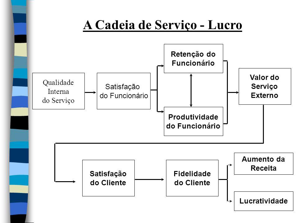A Cadeia de Serviço - Lucro Qualidade Interna do Serviço Satisfação do Funcionário Retenção do Funcionário Produtividade do Funcionário Valor do Servi