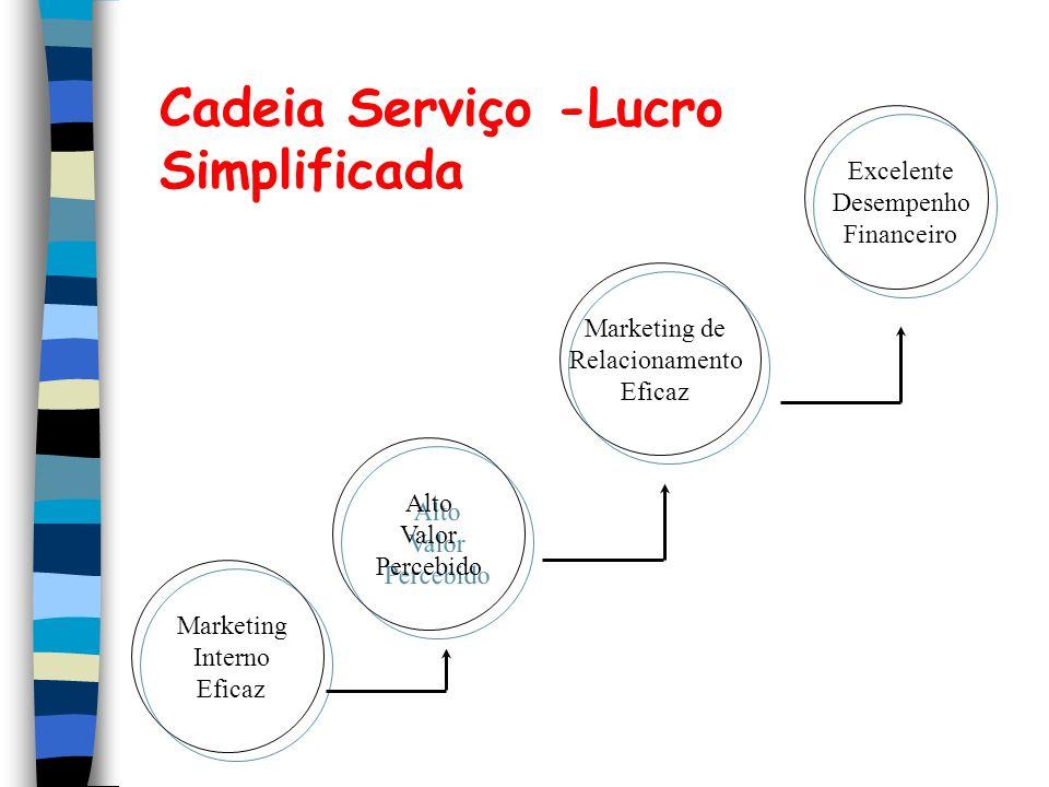 Cadeia Serviço -Lucro Simplificada Alto Valor Percebido Alto Valor Percebido Marketing Interno Eficaz Marketing de Relacionamento Eficaz Excelente Des