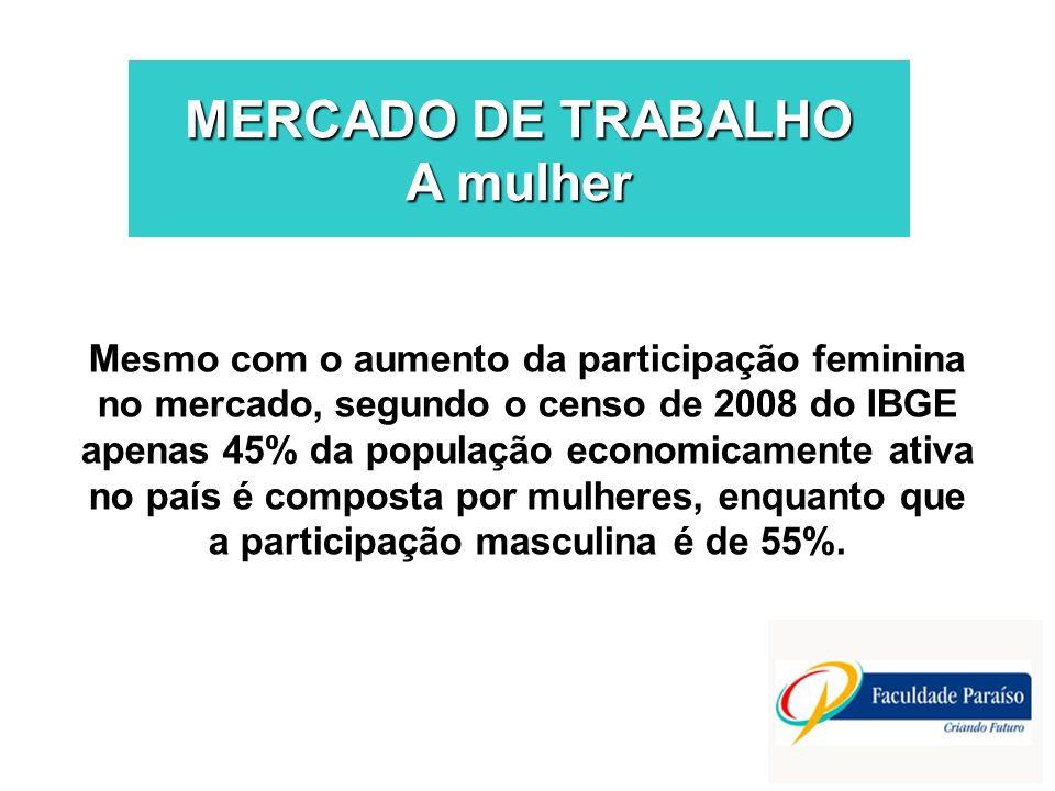MERCADO DE TRABALHO A mulher Mesmo com o aumento da participação feminina no mercado, segundo o censo de 2008 do IBGE apenas 45% da população economic