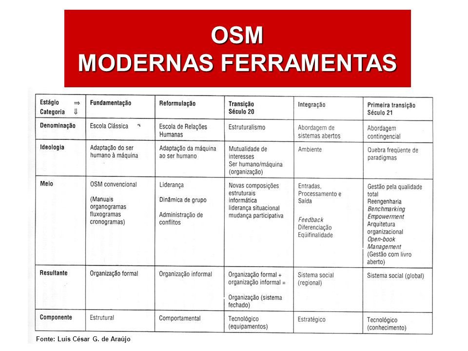 ÁREAS DE ATUAÇÃO OSM MODERNAS FERRAMENTAS Fonte: Luís César G. de Araújo