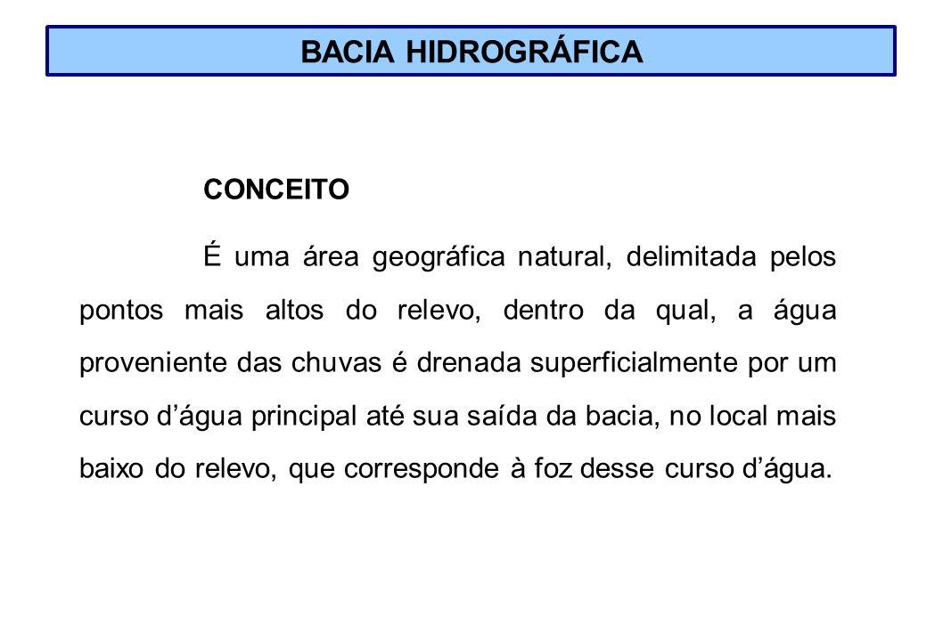 BACIA HIDROGRÁFICA CONCEITO É uma área geográfica natural, delimitada pelos pontos mais altos do relevo, dentro da qual, a água proveniente das chuvas