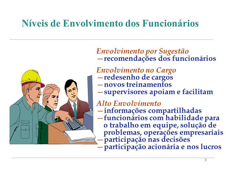 3 Níveis de Envolvimento dos Funcionários Envolvimento por Sugestão recomendações dos funcionários Envolvimento no Cargo redesenho de cargos novos tre