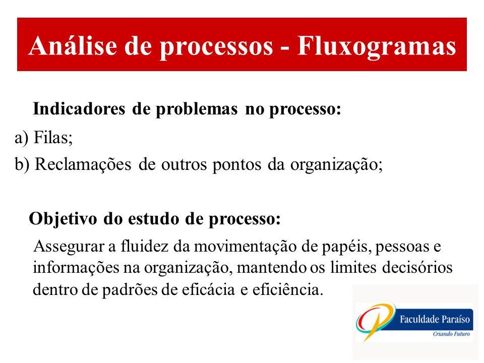 ÁREAS DE ATUAÇÃO Análise de processos - Fluxogramas Indicadores de problemas no processo: a) Filas; b) Reclamações de outros pontos da organização; Ob