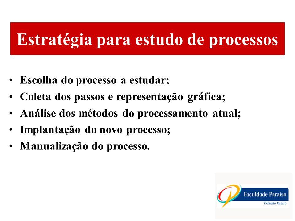 Estratégia para estudo de processos Escolha do processo a estudar; Coleta dos passos e representação gráfica; Análise dos métodos do processamento atu