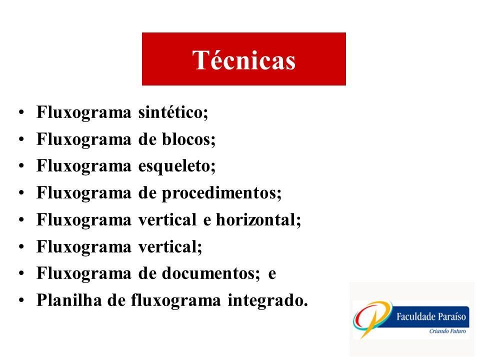 Técnicas Fluxograma sintético; Fluxograma de blocos; Fluxograma esqueleto; Fluxograma de procedimentos; Fluxograma vertical e horizontal; Fluxograma v