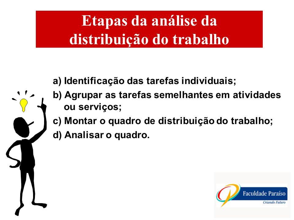 Etapas da análise da distribuição do trabalho a) Identificação das tarefas individuais; b) Agrupar as tarefas semelhantes em atividades ou serviços; c