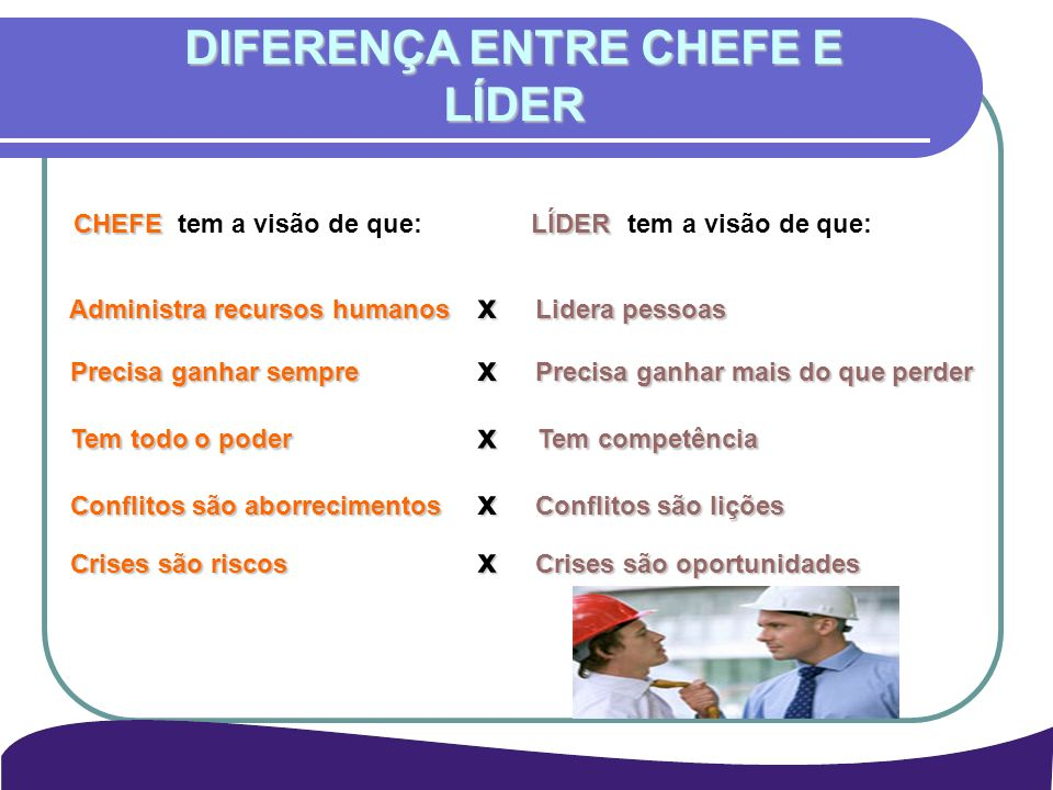 DIFERENÇA ENTRE CHEFE E LÍDER CHEFELÍDER CHEFE tem a visão de que: LÍDER tem a visão de que: Administra recursos humanos x Lidera pessoas Administra r