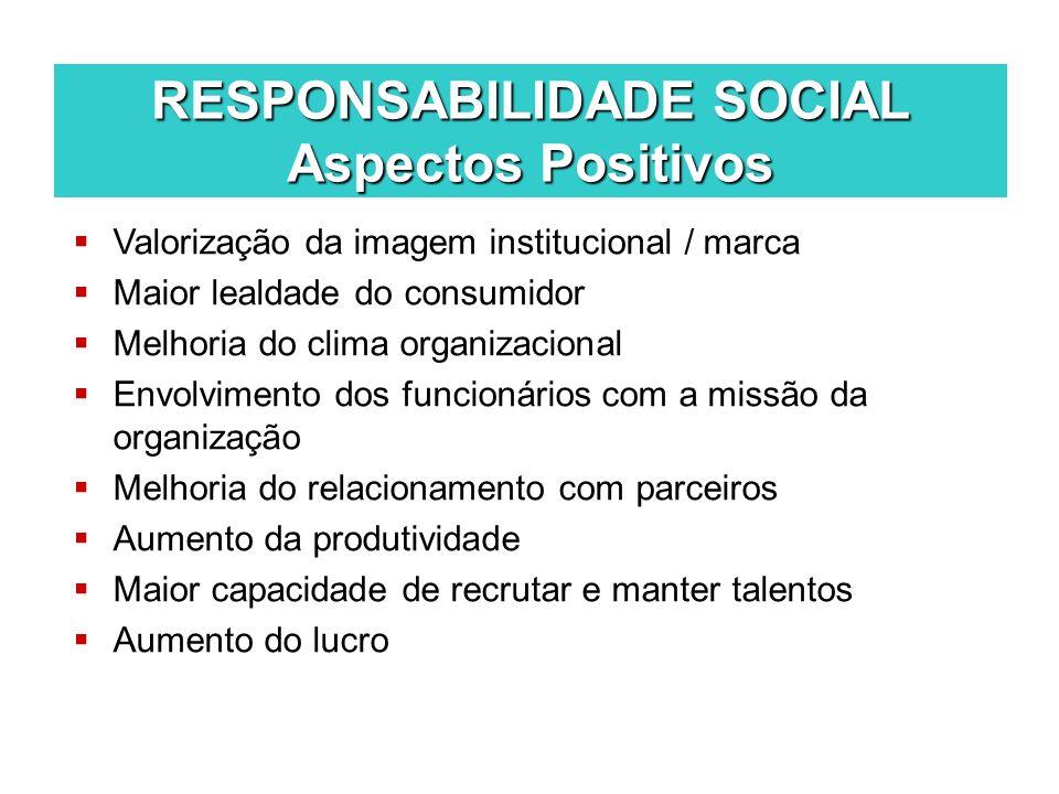RESPONSABILIDADE SOCIAL Aspectos Positivos Valorização da imagem institucional / marca Maior lealdade do consumidor Melhoria do clima organizacional E