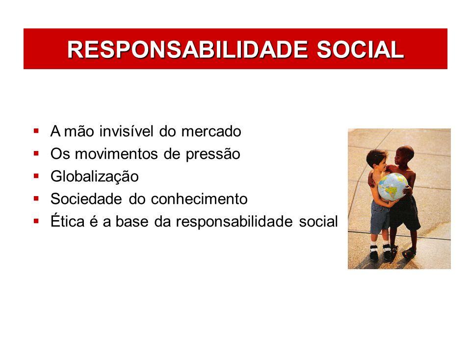 RESPONSABILIDADE SOCIAL Balanço Social Valores e Transparência Público Interno Meio Ambiente Fornecedores Consumidores / Clientes Comunidade Governo e Sociedade