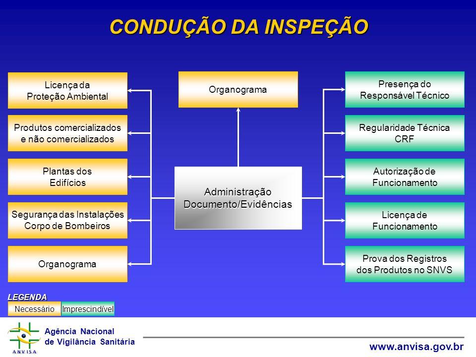 Agência Nacional de Vigilância Sanitária www.anvisa.gov.br Organograma Licença da Proteção Ambiental Segurança das Instalações Corpo de Bombeiros Plan