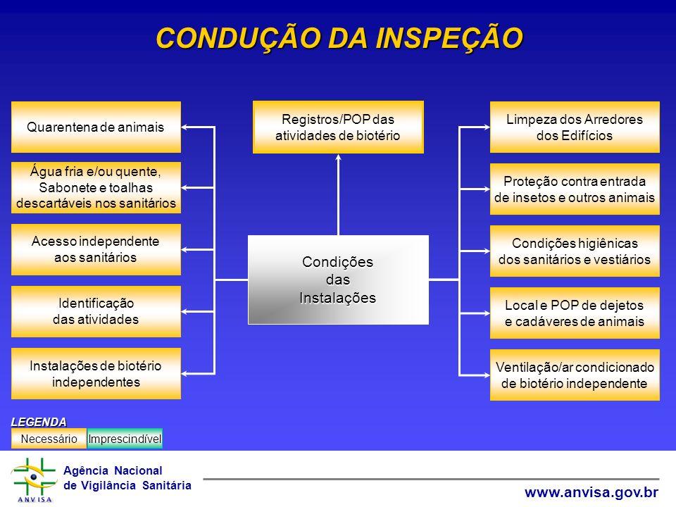 Agência Nacional de Vigilância Sanitária www.anvisa.gov.br CONDUÇÃO DA INSPEÇÃO Acesso independente aos sanitários Água fria e/ou quente, Sabonete e t