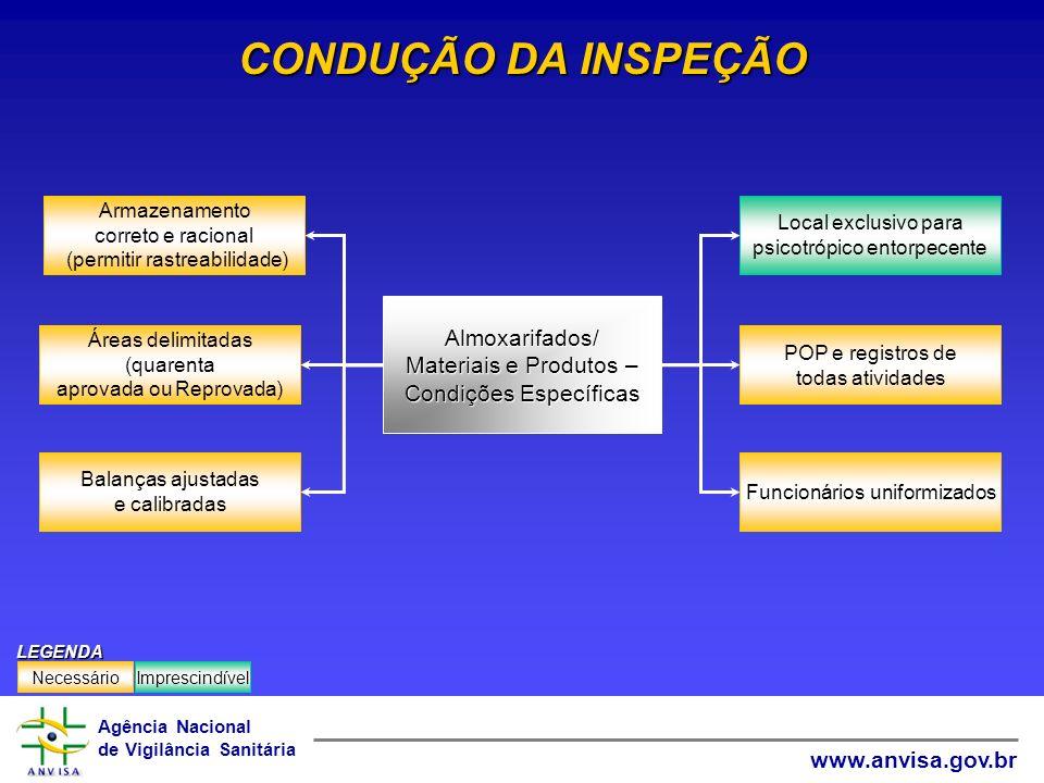 Agência Nacional de Vigilância Sanitária www.anvisa.gov.br CONDUÇÃO DA INSPEÇÃO Funcionários uniformizados POP e registros de todas atividades Local e