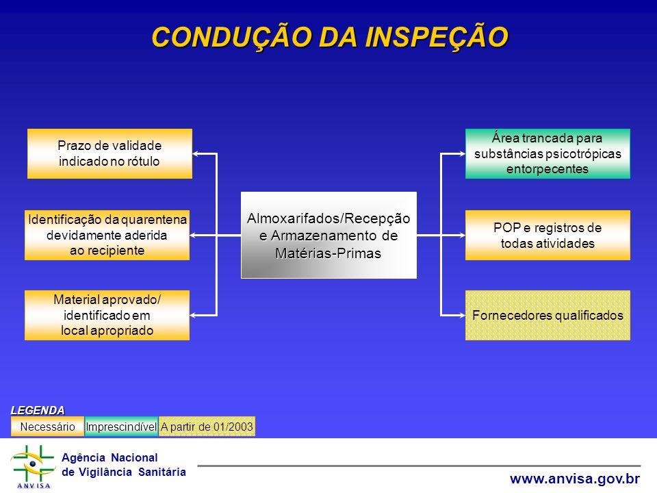 Agência Nacional de Vigilância Sanitária www.anvisa.gov.br CONDUÇÃO DA INSPEÇÃO Fornecedores qualificados POP e registros de todas atividades Área tra