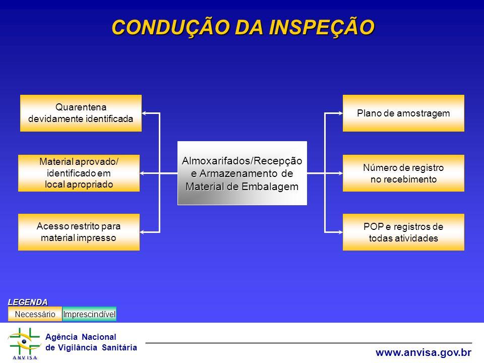Agência Nacional de Vigilância Sanitária www.anvisa.gov.br CONDUÇÃO DA INSPEÇÃO POP e registros de todas atividades Número de registro no recebimento