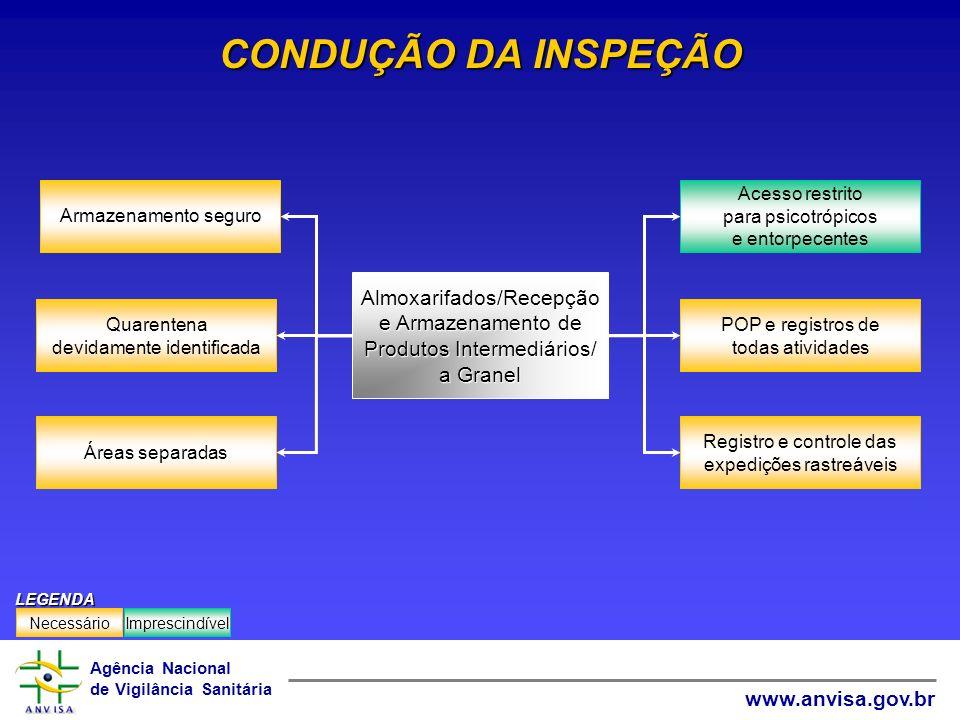 Agência Nacional de Vigilância Sanitária www.anvisa.gov.br CONDUÇÃO DA INSPEÇÃO Registro e controle das expedições rastreáveis POP e registros de toda