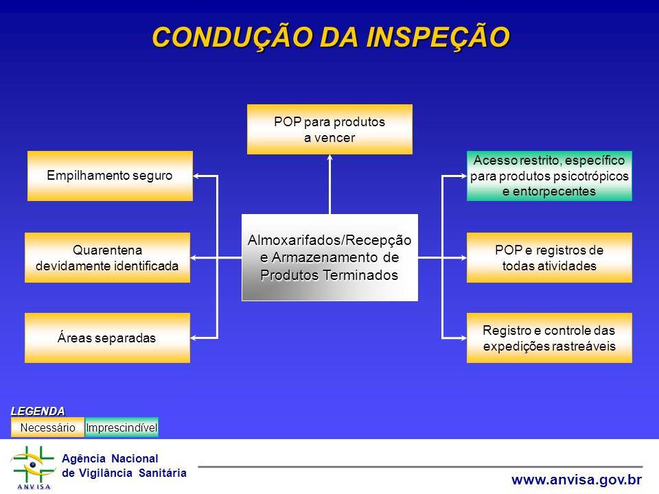 Agência Nacional de Vigilância Sanitária www.anvisa.gov.br CONDUÇÃO DA INSPEÇÃO POP para produtos a vencer Registro e controle das expedições rastreáv