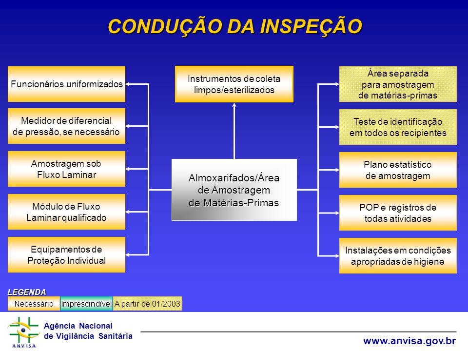 Agência Nacional de Vigilância Sanitária www.anvisa.gov.br CONDUÇÃO DA INSPEÇÃO ImprescindívelNecessárioA partir de 01/2003LEGENDA Amostragem sob Flux