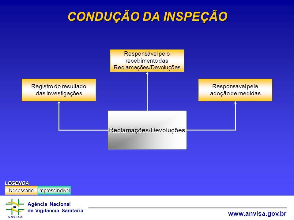 Agência Nacional de Vigilância Sanitária www.anvisa.gov.br CONDUÇÃO DA INSPEÇÃO Responsável pela adoção de medidas Registro do resultado das investiga