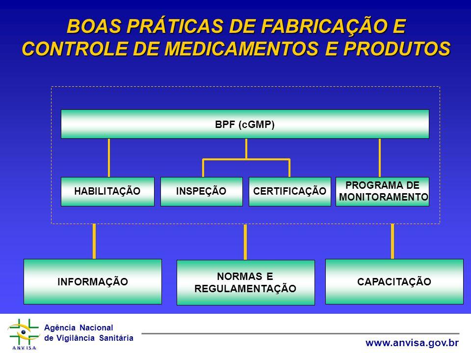 Agência Nacional de Vigilância Sanitária www.anvisa.gov.br PROGRAMA DE MONITORAMENTO INSPEÇÃOCERTIFICAÇÃO HABILITAÇÃO BPF (cGMP) BOAS PRÁTICAS DE FABR