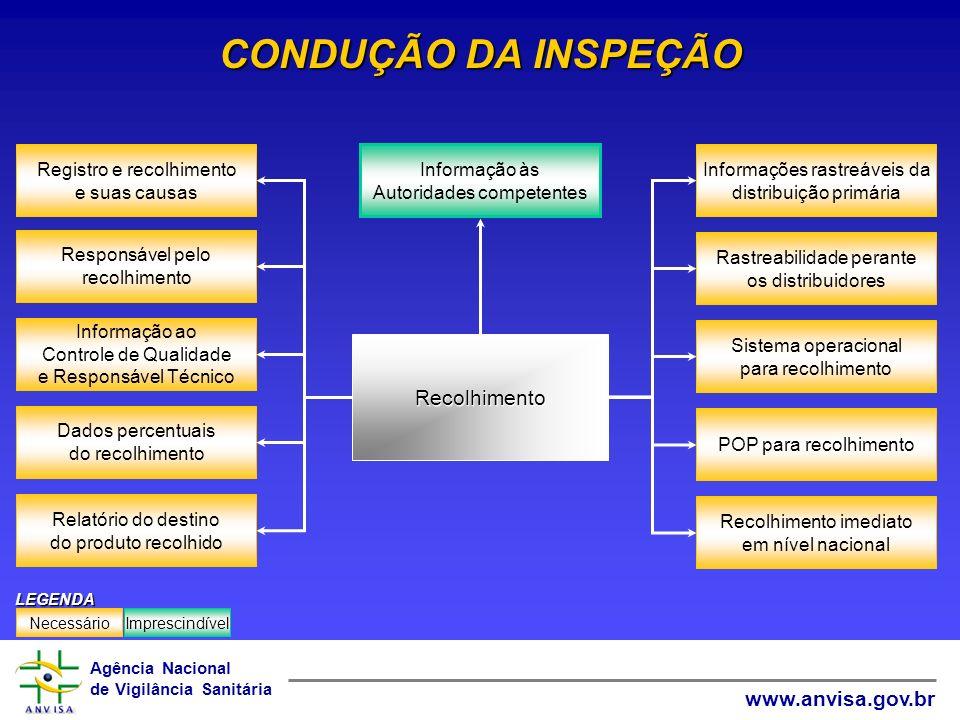 Agência Nacional de Vigilância Sanitária www.anvisa.gov.br CONDUÇÃO DA INSPEÇÃO Informação ao Controle de Qualidade e Responsável Técnico Responsável