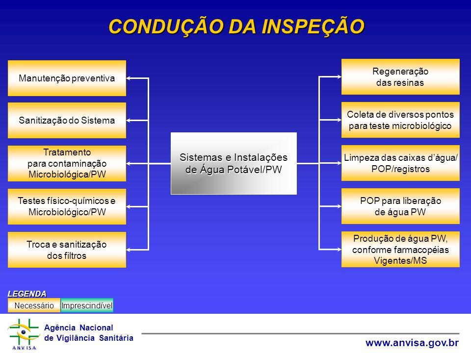 Agência Nacional de Vigilância Sanitária www.anvisa.gov.br CONDUÇÃO DA INSPEÇÃO Tratamento para contaminação Microbiológica/PW Sanitização do Sistema