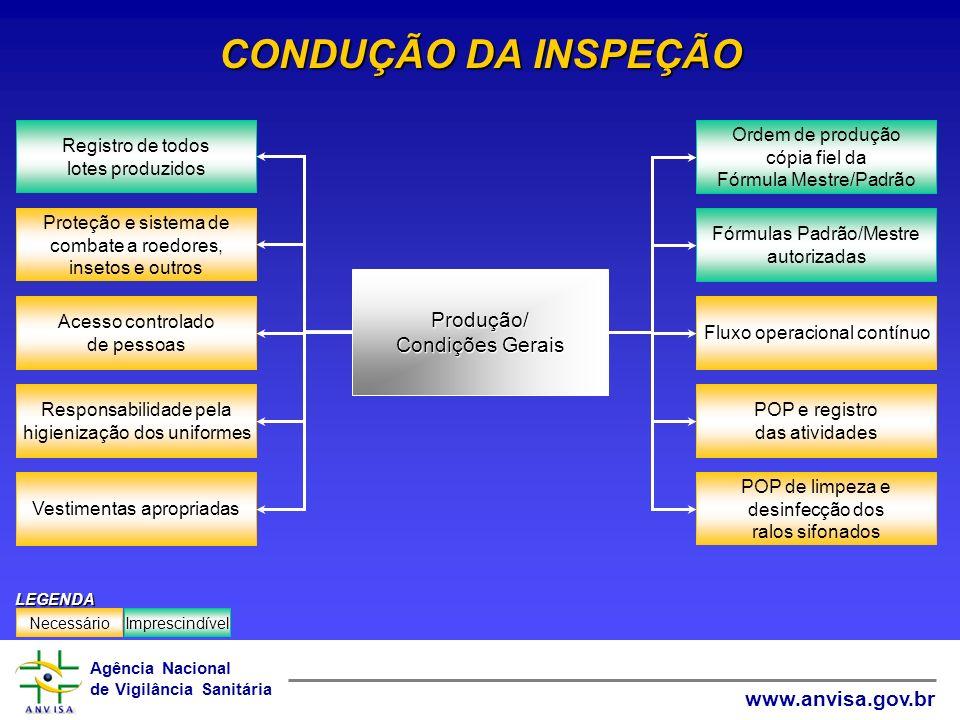 Agência Nacional de Vigilância Sanitária www.anvisa.gov.br CONDUÇÃO DA INSPEÇÃO Fluxo operacional contínuo Fórmulas Padrão/Mestre autorizadas POP e re