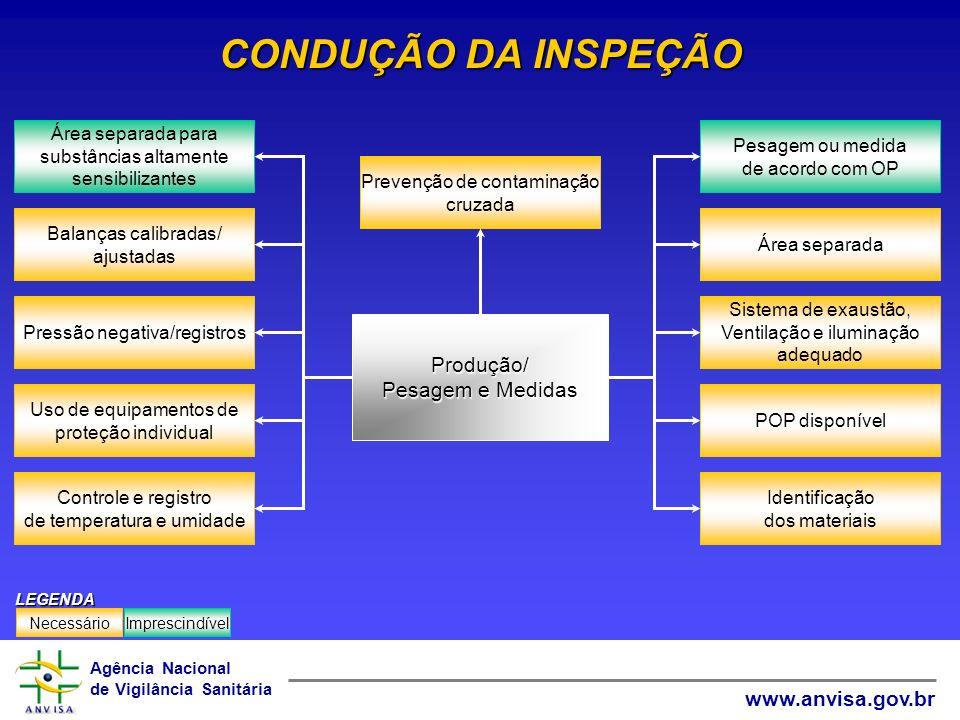 Agência Nacional de Vigilância Sanitária www.anvisa.gov.br CONDUÇÃO DA INSPEÇÃO Prevenção de contaminação cruzada Sistema de exaustão, Ventilação e il