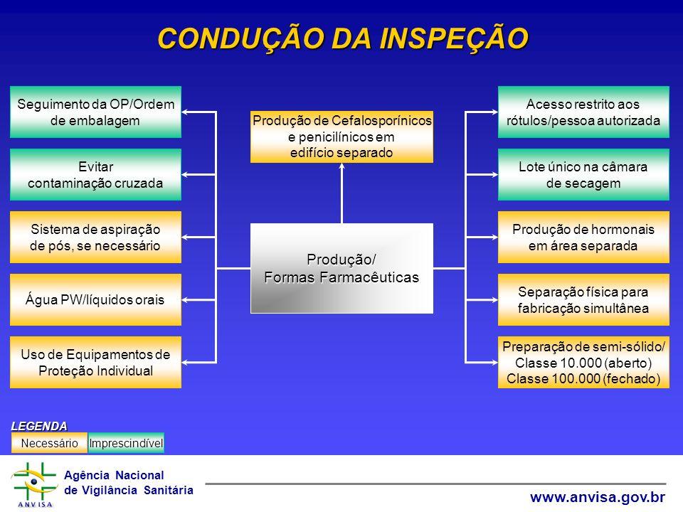 Agência Nacional de Vigilância Sanitária www.anvisa.gov.br CONDUÇÃO DA INSPEÇÃO Produção de Cefalosporínicos e penicilínicos em edifício separado Prod