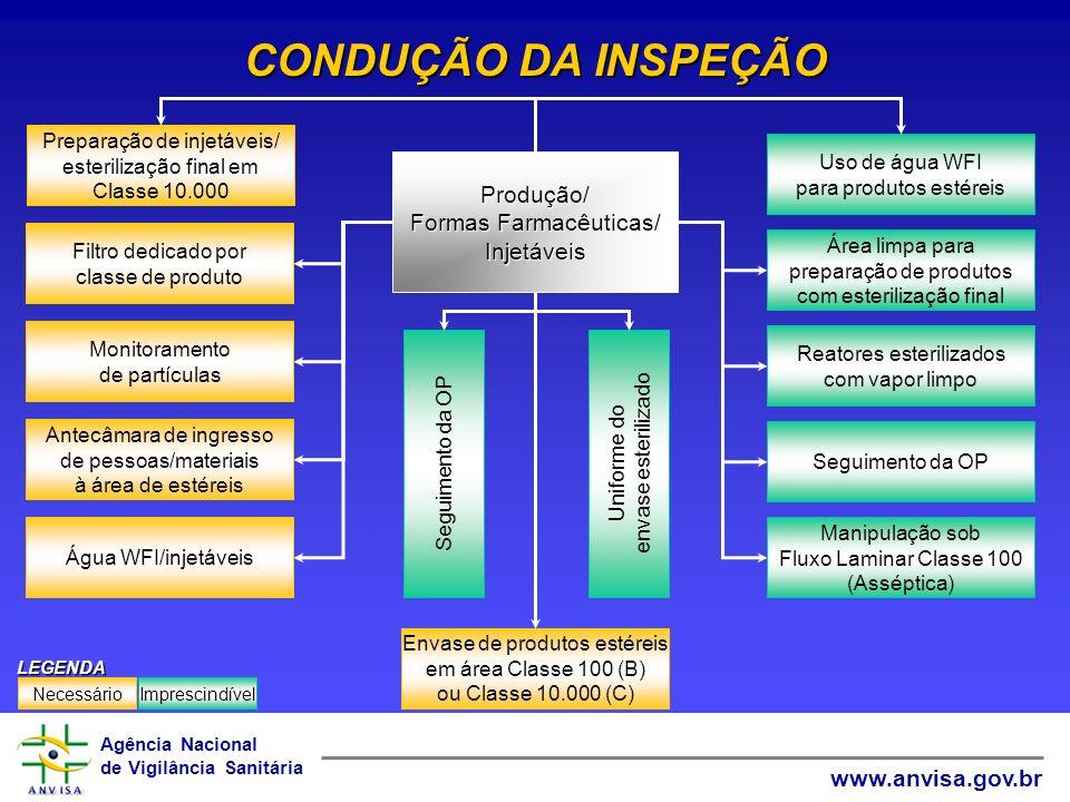 Agência Nacional de Vigilância Sanitária www.anvisa.gov.br CONDUÇÃO DA INSPEÇÃO Preparação de injetáveis/ esterilização final em Classe 10.000 Uso de