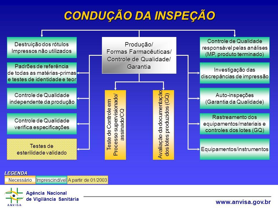 Agência Nacional de Vigilância Sanitária www.anvisa.gov.br CONDUÇÃO DA INSPEÇÃO Investigação das discrepâncias de impressão Controle de Qualidade resp