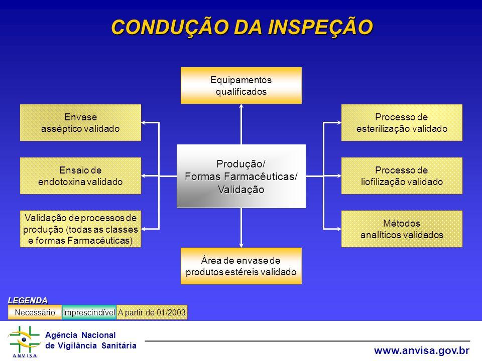 Agência Nacional de Vigilância Sanitária www.anvisa.gov.br CONDUÇÃO DA INSPEÇÃO Área de envase de produtos estéreis validado Equipamentos qualificados