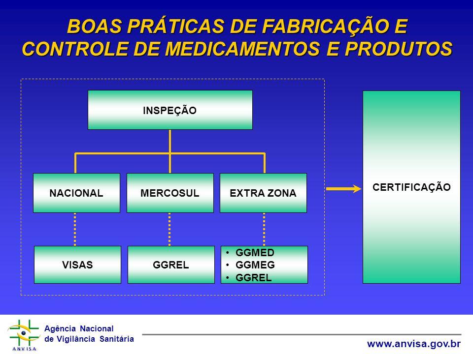 Agência Nacional de Vigilância Sanitária www.anvisa.gov.br VISASGGREL GGMED GGMEG GGREL NACIONALMERCOSULEXTRA ZONA INSPEÇÃO CERTIFICAÇÃO BOAS PRÁTICAS