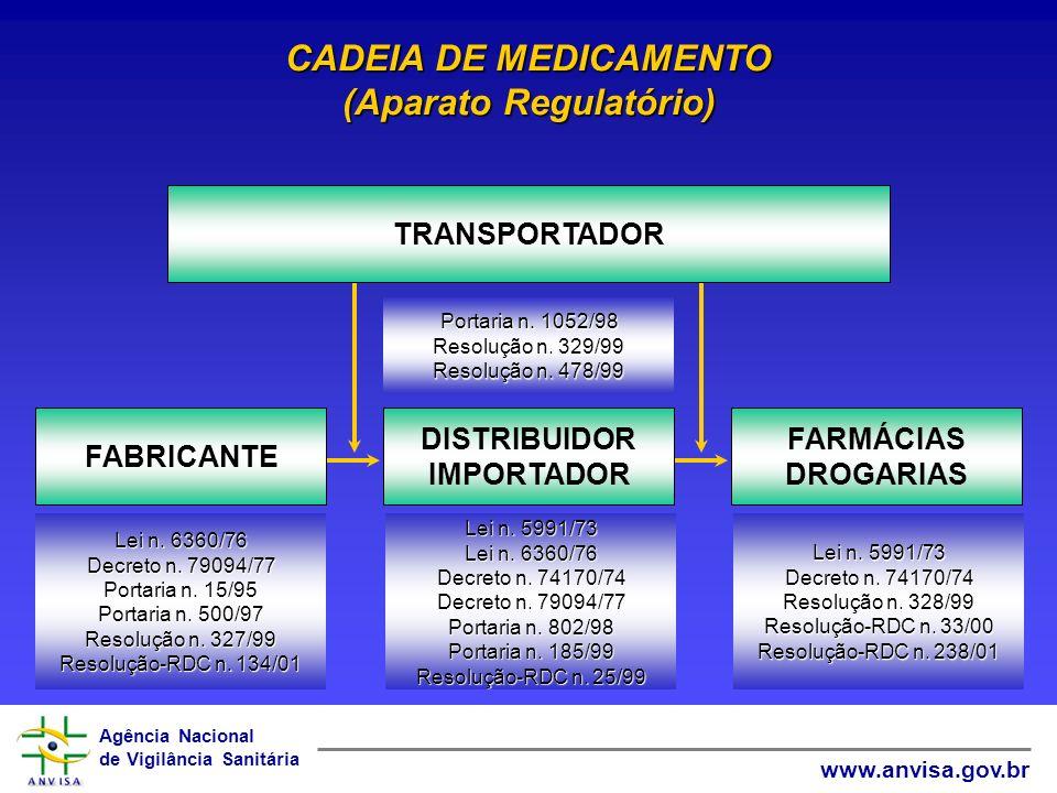 Agência Nacional de Vigilância Sanitária www.anvisa.gov.br CADEIA DE MEDICAMENTO (Aparato Regulatório) DISTRIBUIDOR IMPORTADOR FARMÁCIAS DROGARIAS FAB