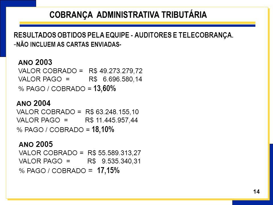 14 ANO 2003 VALOR COBRADO = R$ 49.273.279,72 VALOR PAGO = R$ 6.696.580,14 % PAGO / COBRADO = 13,60% ANO 2004 VALOR COBRADO = R$ 63.248.155,10 VALOR PA